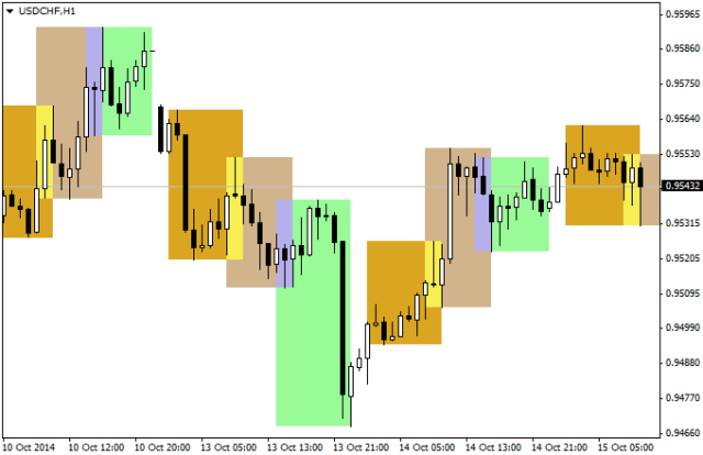 forex market sessions indicator mt4