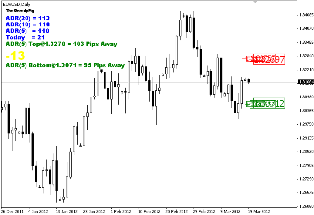 Average daily pip range forex