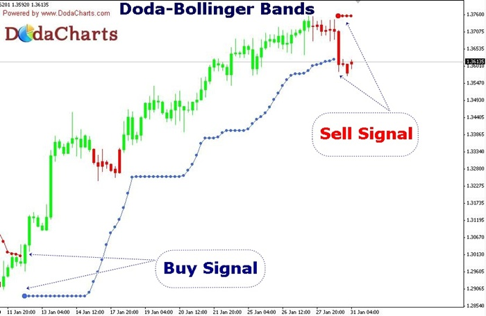 effectiveness of bollinger band in signaling buy or sell essay