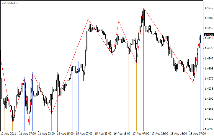 Forex zigzag settings