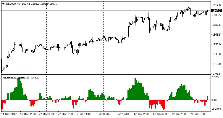 Momentum Histo Indicator For Metatrader 4 Mt4 Indicators