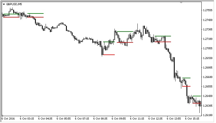 Inside Bar Indicator For Metatrader 4 Mt4 Indicators