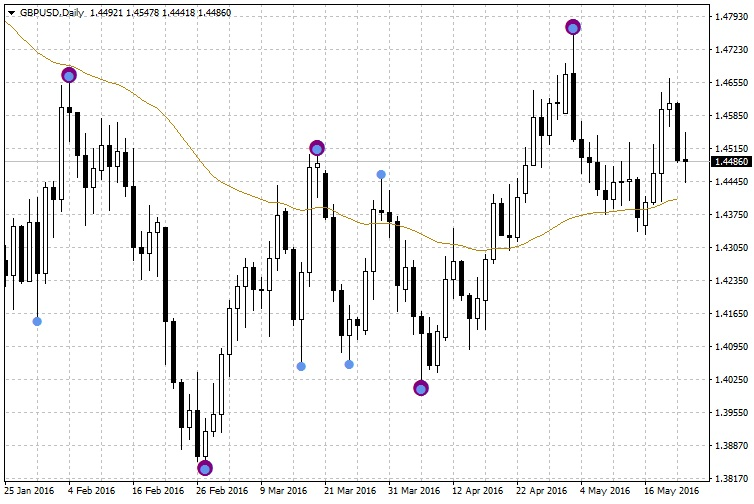 Swing Point Highs And Lows Indicator For Metatrader 4 Mt4
