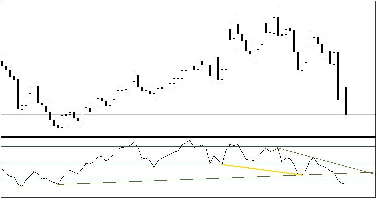 All In One Divergence Indicator For Metatrader 4 Mt4 Indicators