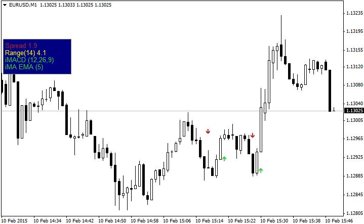 Forex cci arrow indicator