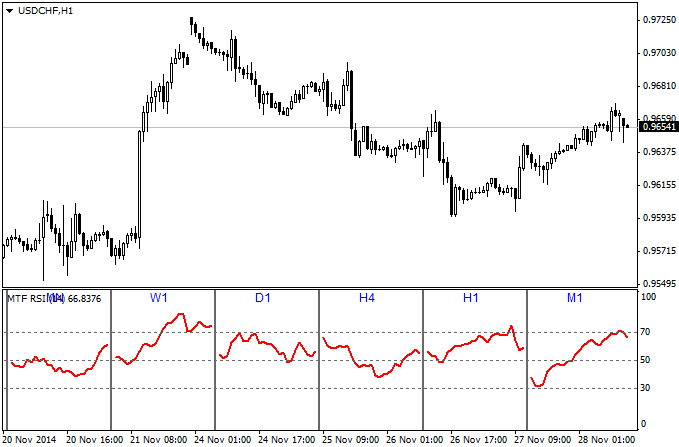 Multiple time frame indicator forex free china pse investment holdings definition