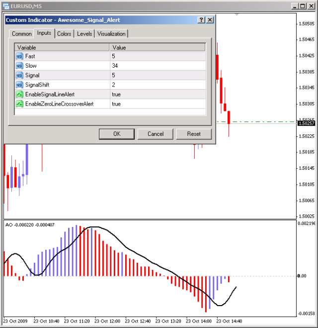 Ao forex strategy