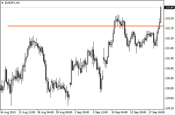 Buyers sellers indicator forex