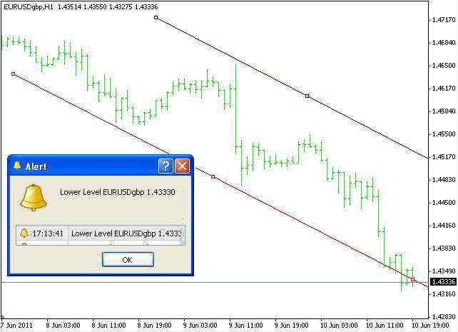 Trendline Price Alert Mt4 Indicators