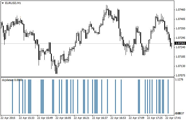 Forex candlestick pattern alerts