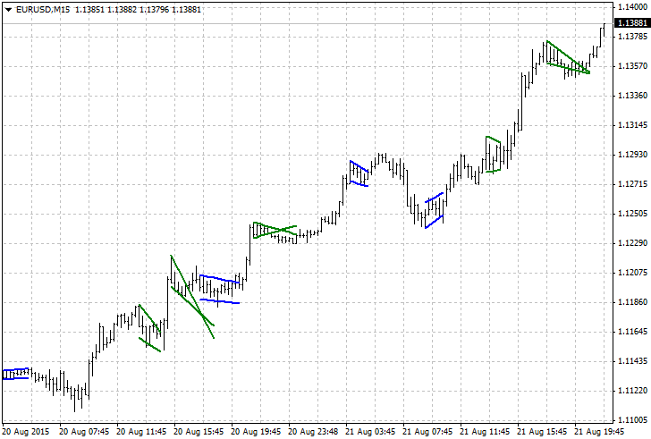 Flag and Pennant patterns - MT4 Indicators