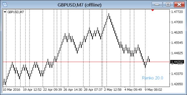 Indicatore di correlazione forex mt4