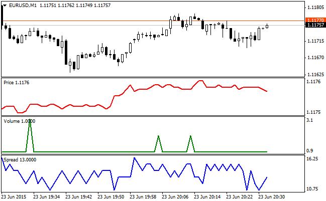 Tick Chart - MT4 Indicators