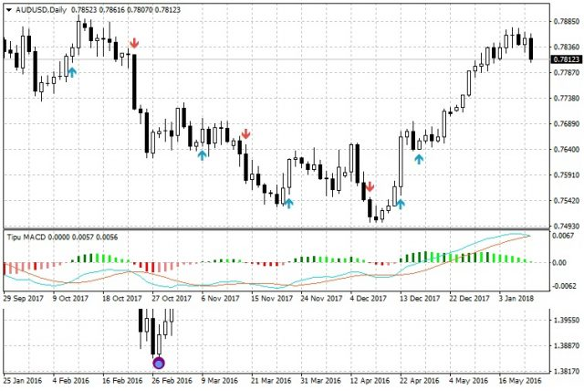 Tipu Macd Indicateur De Metatrader 4 Indicateurs Mt4
