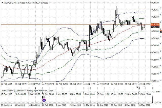 Пять сигма отклонения в форекс торги на бирже валюты онлайн графики