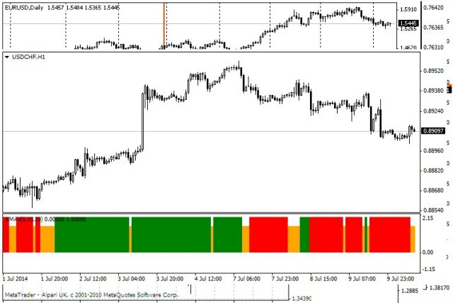 3 Ema Crossover Indicator For Metatrader 4 Mt4 Indicators