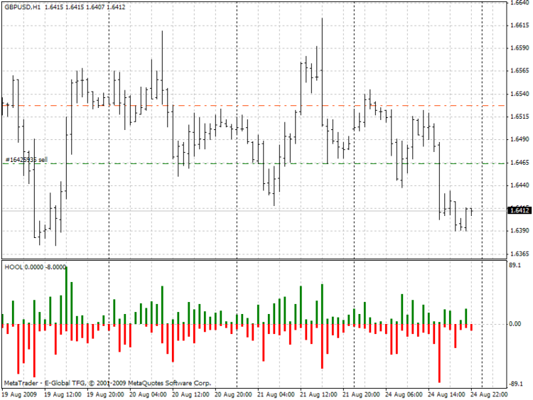 Forex high low data