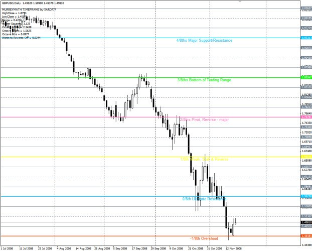 Murrey Math Lines (Support and Resistance) - MT4 Indicators